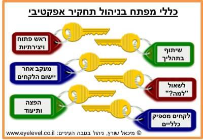 debrief-success-keys
