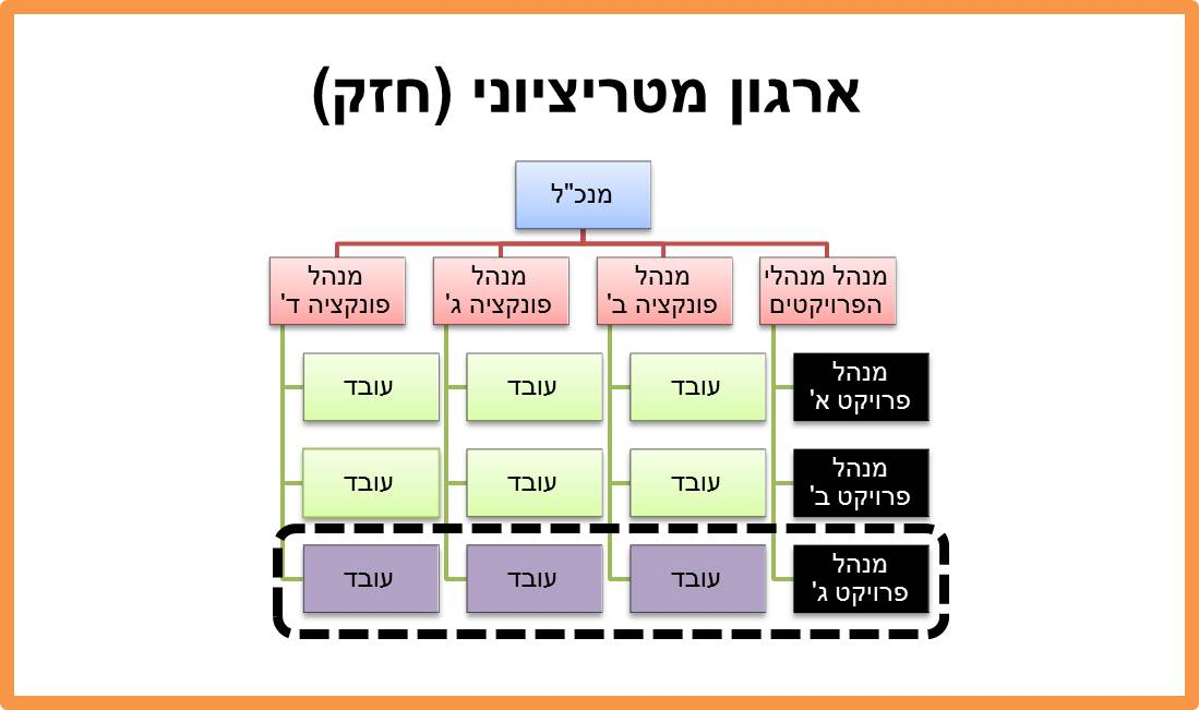 Matrix-structure-2
