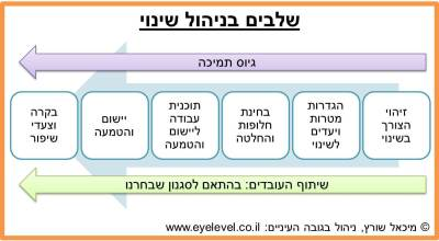 Change-Management-Process