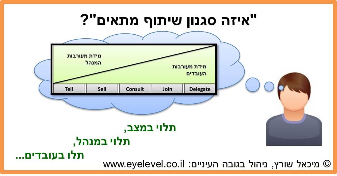 Involvement-Model-Considerations