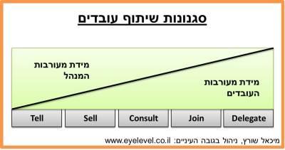 Involvement-Model