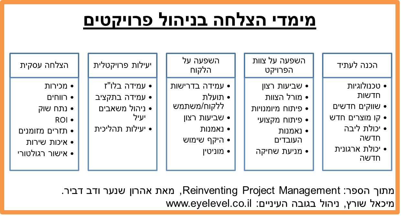 Project-success