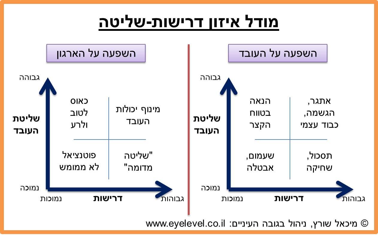 Model-control-demand