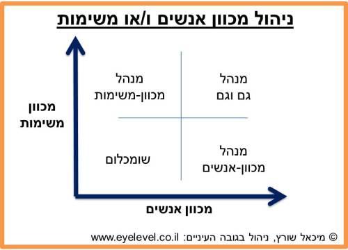 People-Tasks-Model