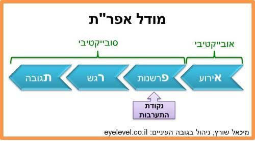 Efrat-Model